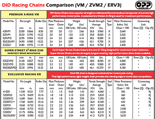 D I D VM X ring Chain Gold 120 Links 530 Pitch OPPRACING